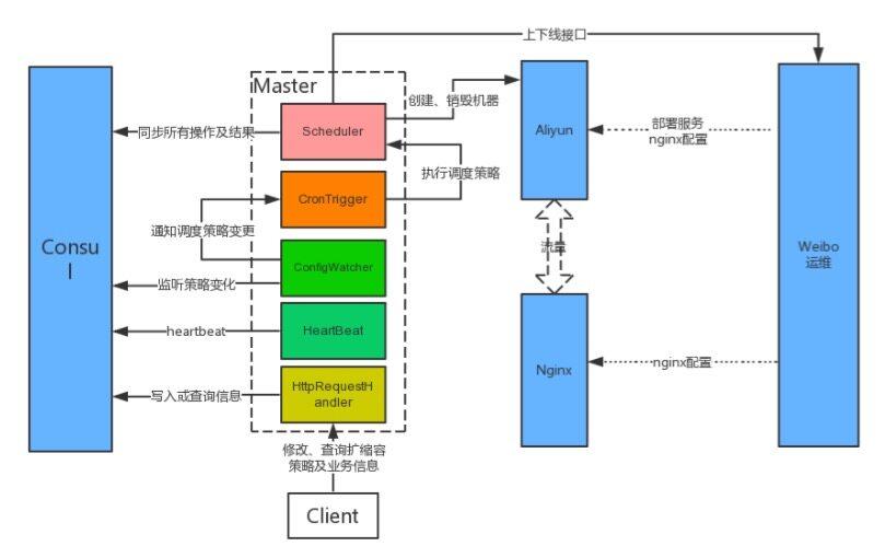 新浪微博混合云架构实践挑战之容器编排设计与实践