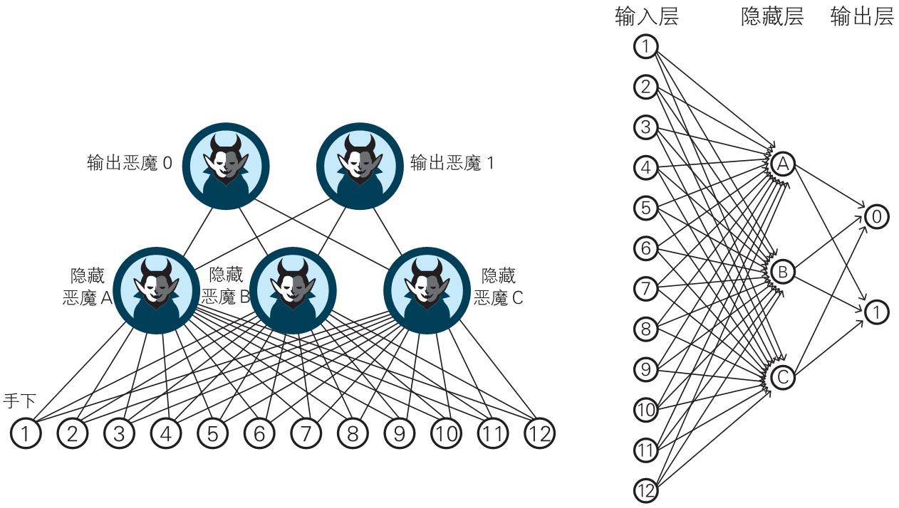 深度学习的数学(5):神经网络的思想 1-5