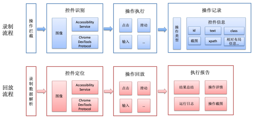 SoloPi:支付宝开源的Android专项测试工具
