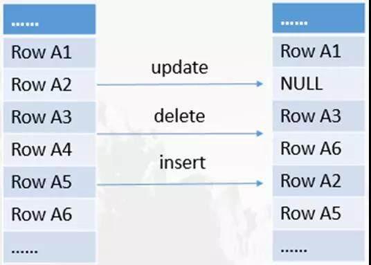 """华为云MySQL新增""""逻辑预读""""特性,高效提升分析型业务的执行效率"""
