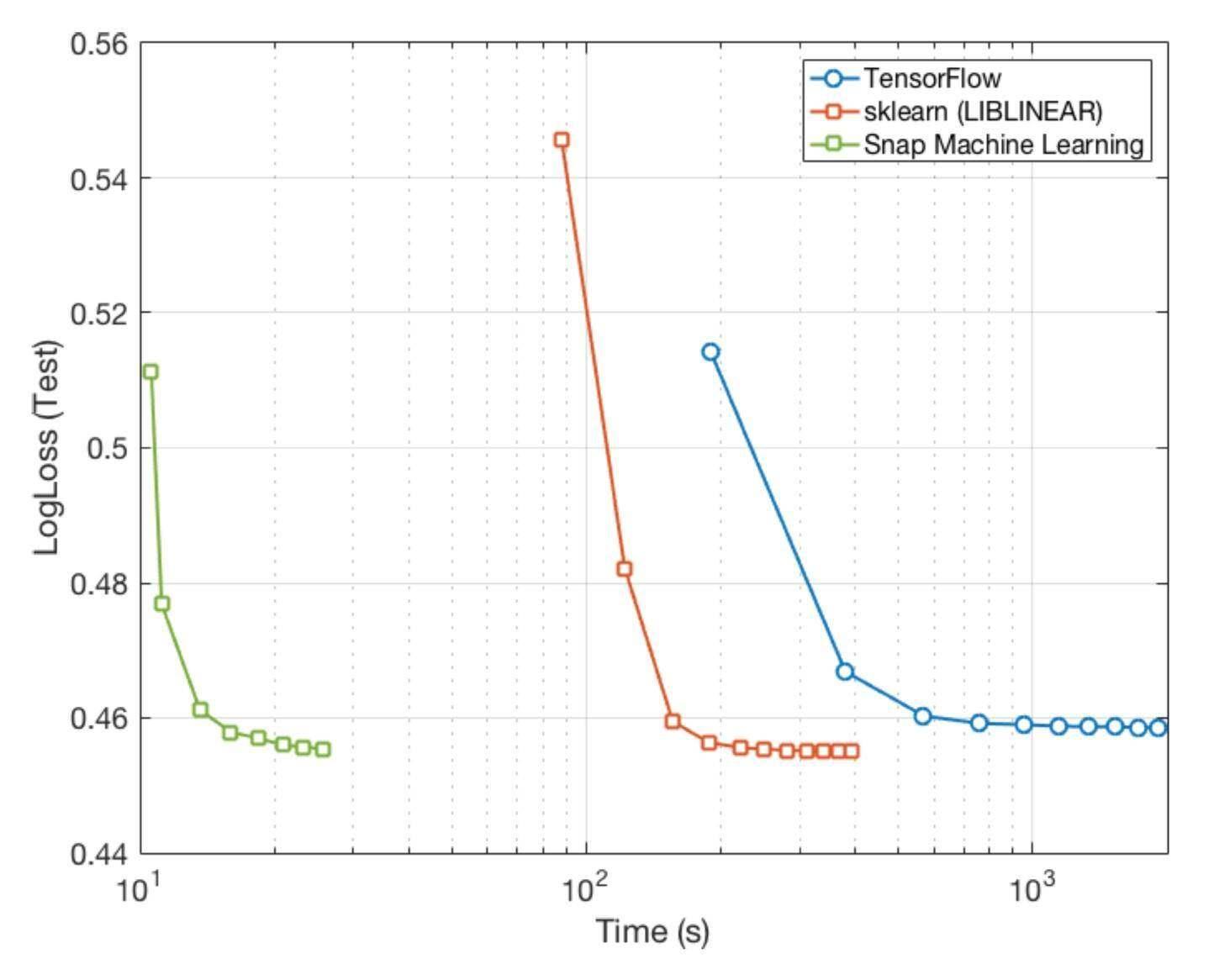 IBM推出全新机器学习库Snap ML,高出现有基准性能46倍