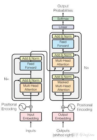 探索NLP中的Attention注意力机制及Transformer详解