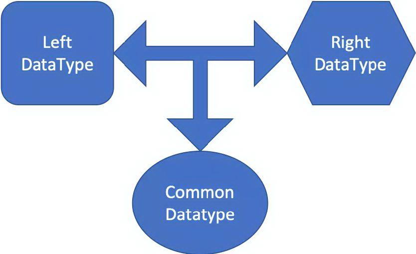 由Decimal操作计算引发的Spark数据丢失问题