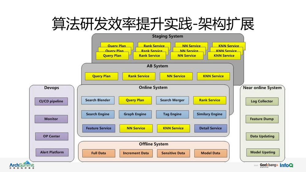电商搜索系统质量保障体系建设