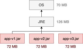 不要把大型JAR包放进Docker镜像