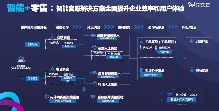 """京东云黑科技矩阵大曝光,""""云+AI""""能否超出你的想象?"""