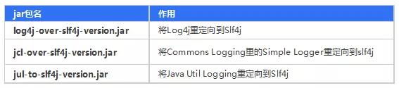 Java常用日志框架介绍(下)