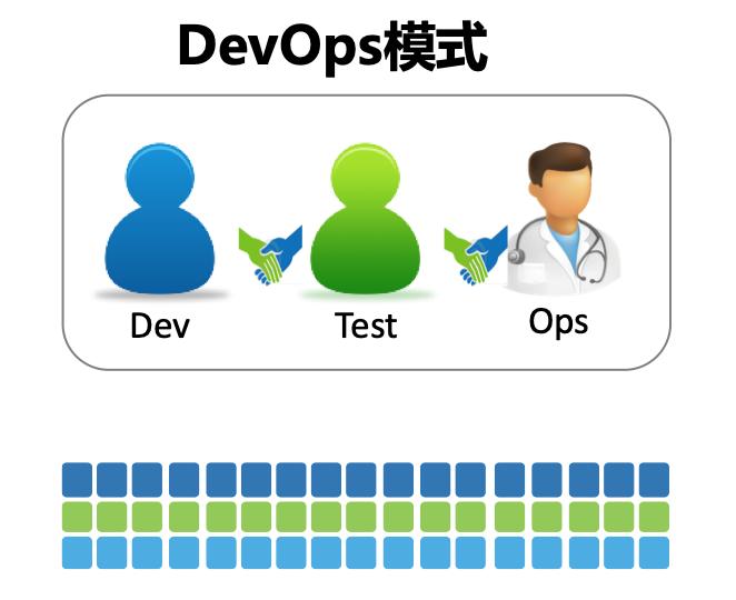 "DevOps的""定义"":DevOps究竟要解决什么问题?"