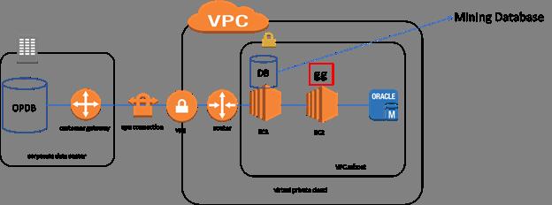 RDS (Oracle) 与 OGG 的部署模式