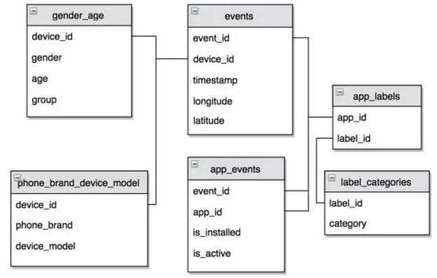 预测移动用户人口属性的Kaggle竞赛作品解析