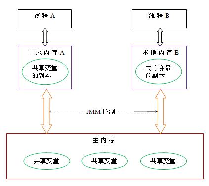 深入理解Java内存模型(一)——基础