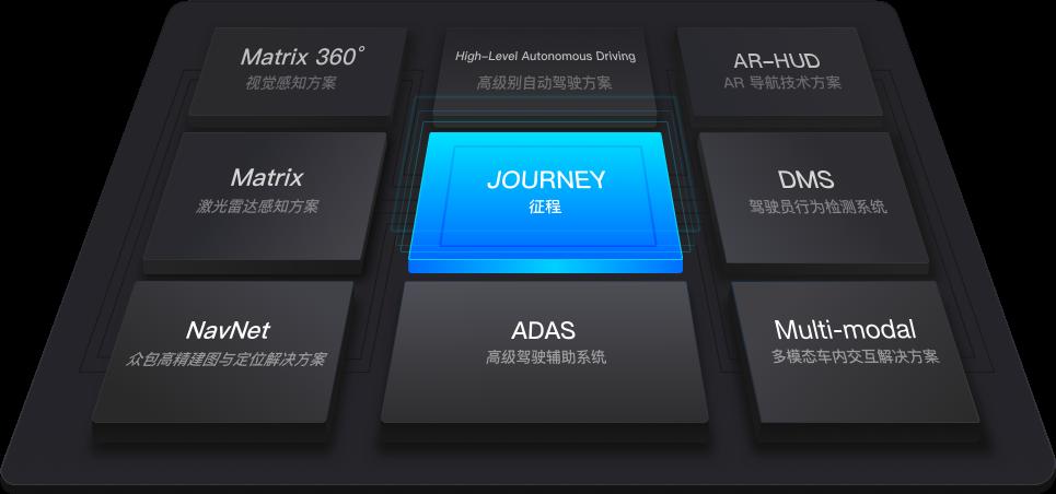 打破困局:地平线发布征程芯片2.0,中国首款车规级芯片正式量产