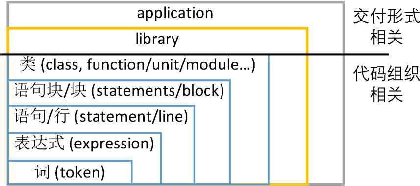 """程序原本(七十):应用开发基础——应用开发技术(""""没有坏味道""""的诀窍:如何更好地组织代码)"""