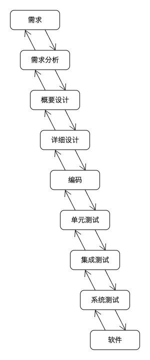 开发模型的演化
