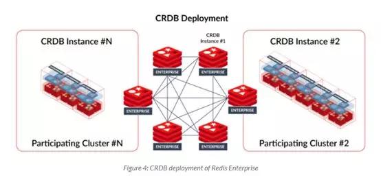 利用 Redis 来优化功能部署和错误分类