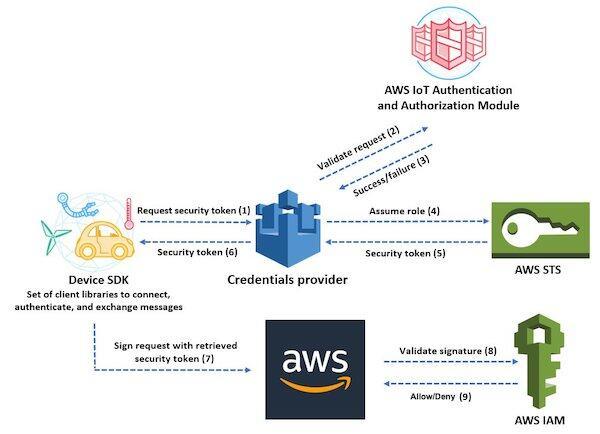 物联网设备在 OTA 场景下利用证书方式进行 AWS 平台资源的授权访问