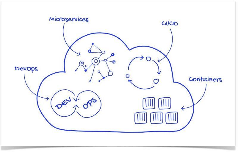 云原生应用程序的架构应该怎么设计?