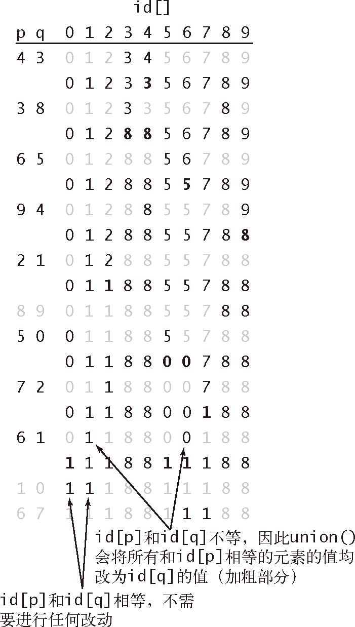 算法(4th ed)(204):基础——案例研究:union-find 算法 7.2.1