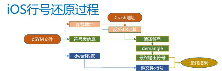 腾讯高级工程师李国栋:深度解析腾讯移动分析MTA的Crash实时处理系统