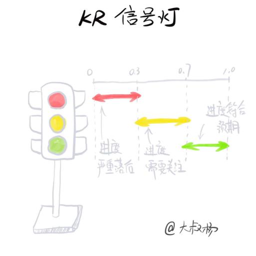 深入浅出了解OKR(五):如何让OKR真正落地
