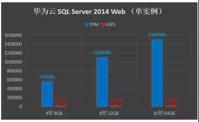 要想数据库性能好,软硬升级少不了