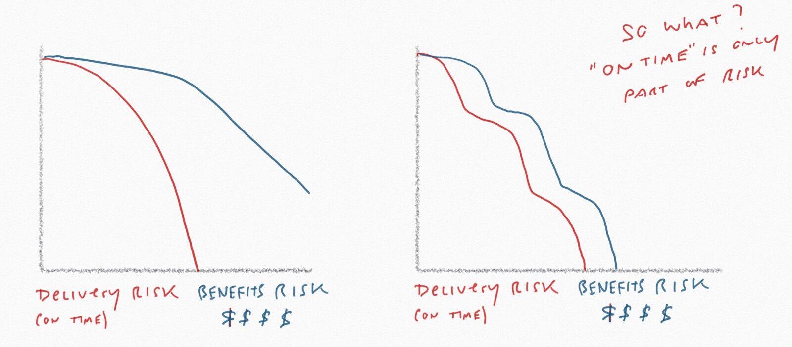 Re:如何让你的敏捷开发真正起效