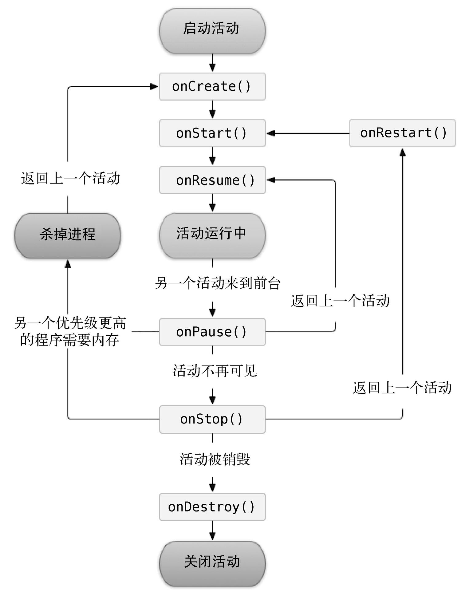 第一行代码:Android(2nd ed)(38):先从看得到的入手——探究活动 2.4.3