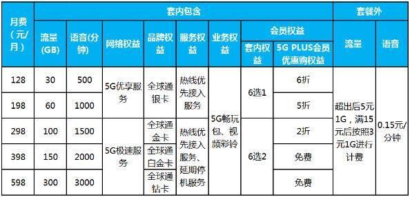 三大运营商正式公布5G资费套餐,你怎么看?