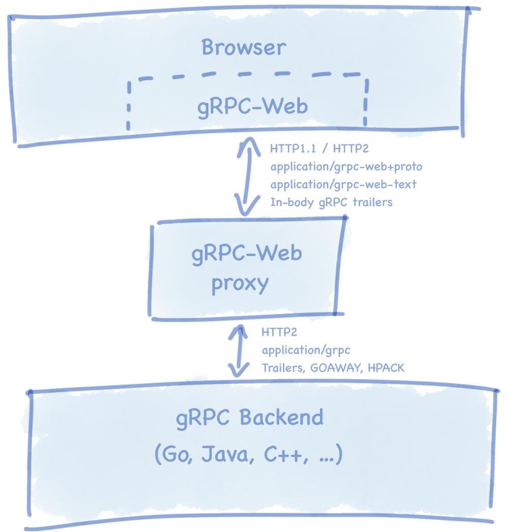 微软发布gRPC-Web实现,可直接在浏览器端调用gRPC服务