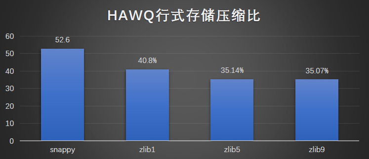 百分点大数据评测报告:开源OLAP引擎综评(HAWQ、Presto、ClickHouse)