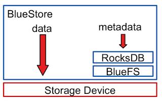 Ceph 发展十年的教训:文件系统不适合作为分布式存储后端