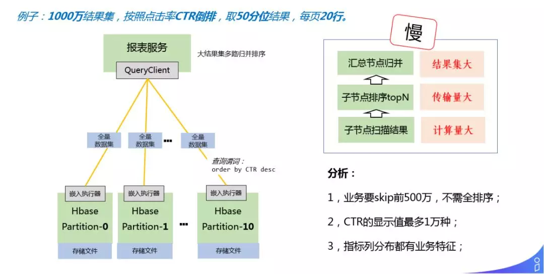 解密商业化广告投放平台技术架构