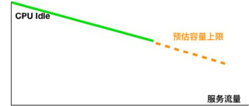 滴滴内部线上系统的容量评估方法