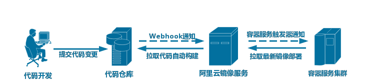基于容器服务的持续集成与云端交付(三)- 从零搭建持续交付系统