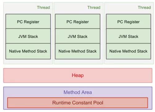 一文看懂JVM内存布局及GC原理