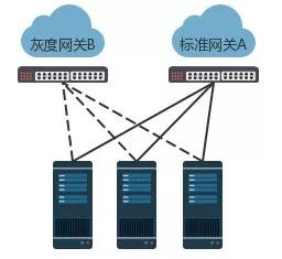 UCloud可支撑单可用区320,000服务器的数据中心网络系统设计