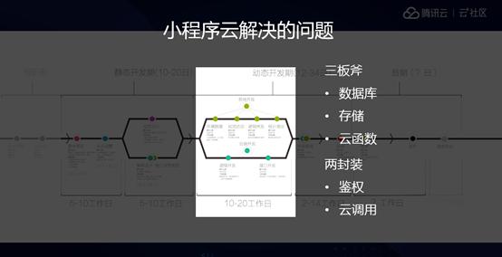 周桂华:我的小游戏开发之路(下)