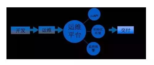 揭秘腾讯云的PaaS技术选型策略