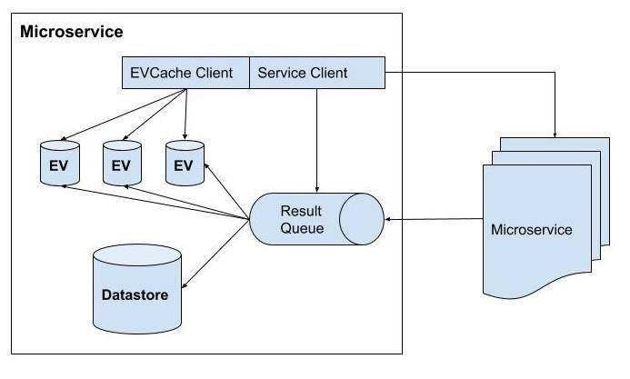 全面解析Netflix的微服务架构设计