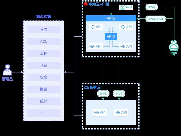 打卡APIG服务专享版,打造全栈API治理方案