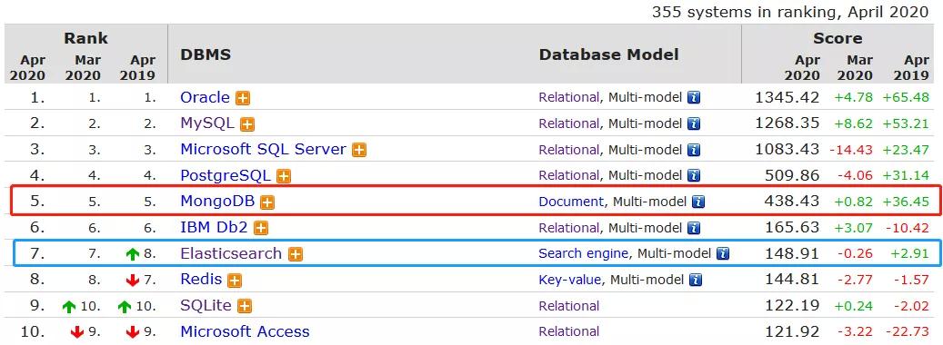 从MongoDB迁移到ES后,我们减少了80%的服务器