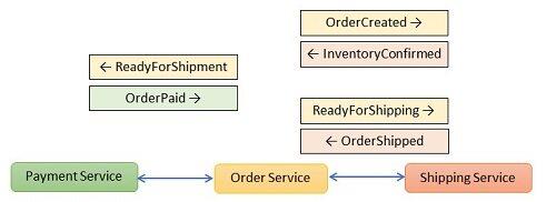 基于DDD、CQRS、微服务和事件溯源构建系统