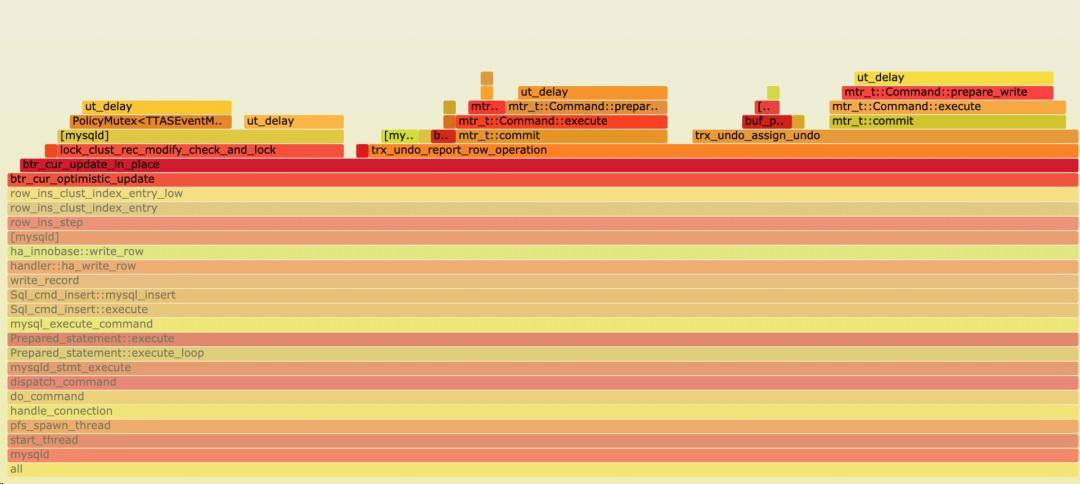 Intel PAUSE指令变化影响到MySQL的性能,该如何解决?