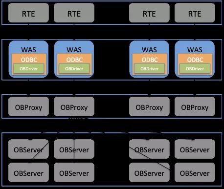 蚂蚁金服OceanBase挑战TPCC丨TPC-C基准测试之链路层优化