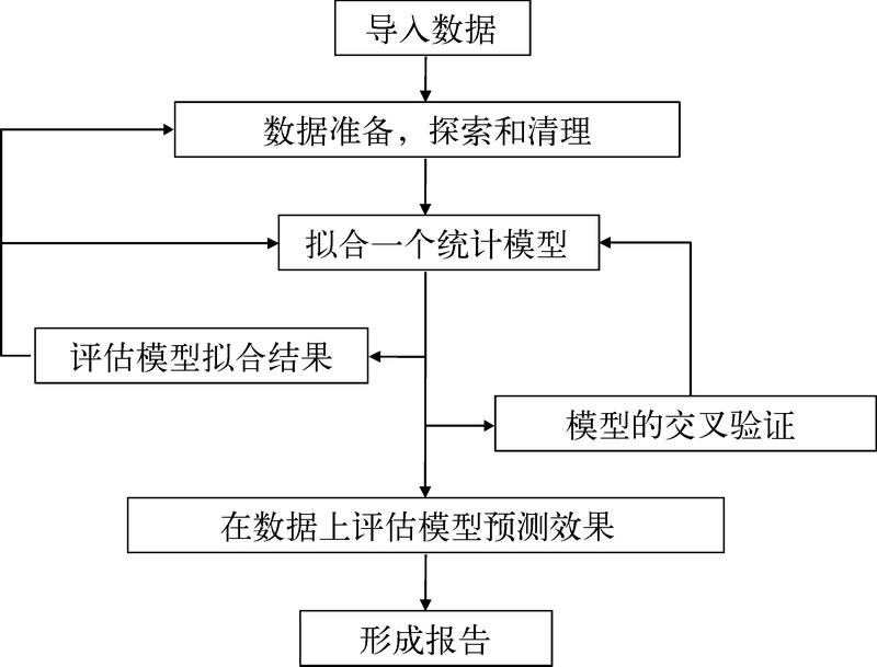 R语言实战(2nd ed)(1):R语言介绍 1