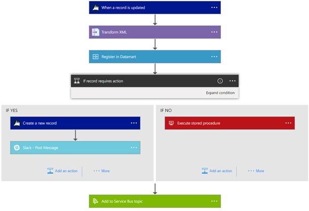 Azure Logic Apps正式发布