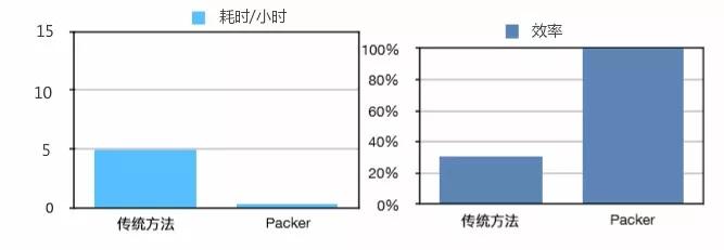 10倍效率提升!Packer 解决 UCloud 罗马跨云商镜像复制问题