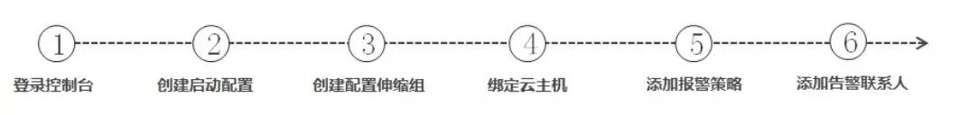 京东云弹性伸缩功能实践