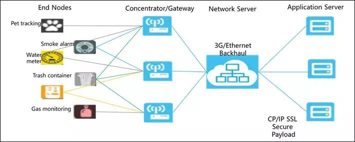 物联网平台独孤九剑(1)| 超强物联网架构解读