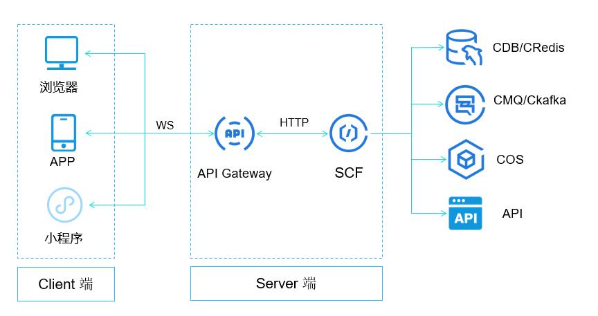 Serverless实战:利用云函数 + API网关实现Websocket聊天工具